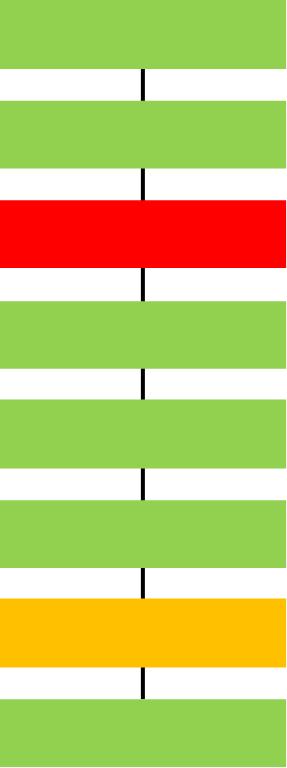 一貫性や整合性があるとは言えない状態のイメージ(ケース2)