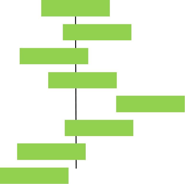 一貫性や整合性がさらに取れなくなって来ている状態のイメージ(ケース1)