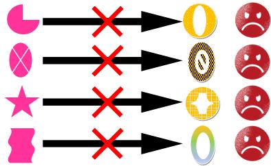 クロスSWOT分析:「強み」を「機会」に投入できないケースのイメージ