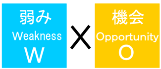 クロスSWOT分析:「弱み」と「機会」をセットで考えてみる