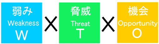 クロスSWOT分析:「弱み」と「脅威」と「機会」をセットで考えてみる