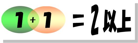 シナジー(シナジー効果)ありの場合のざっくりばっくりイメージ